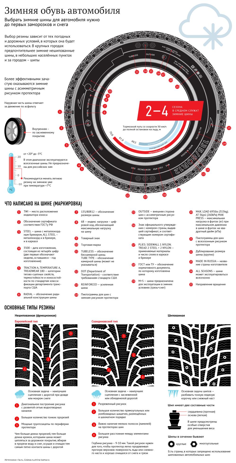 Инфографика Зимняя резина
